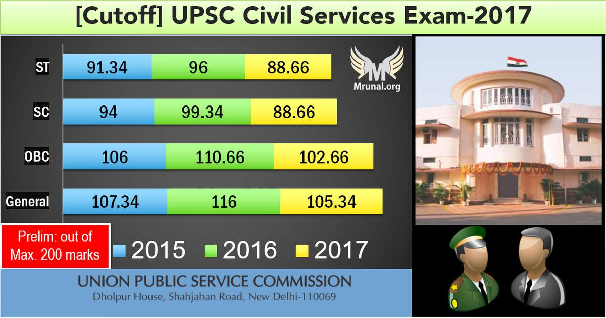 UPSC Prelim Cutoff IAS/IPS
