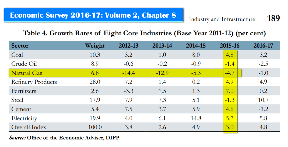IIP Core Industries Growth MCQ in UPSC CDS