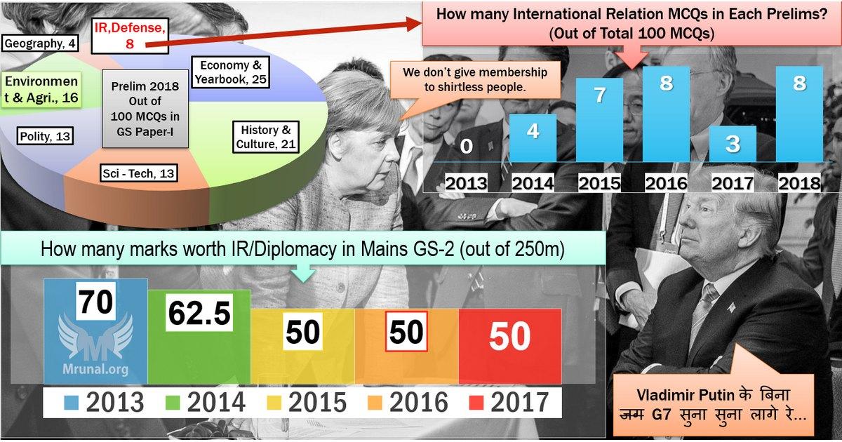 UPSC Answerkey IR/Diplomacy