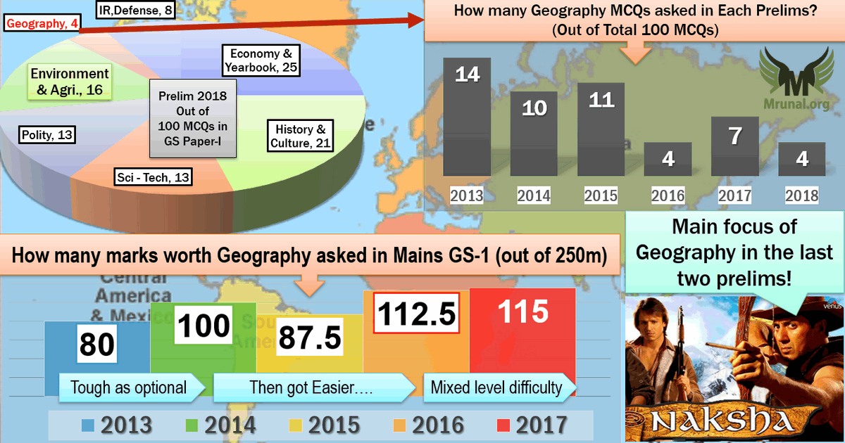 Answerkey] Prelim-2018: Geography- Single digit drought continues