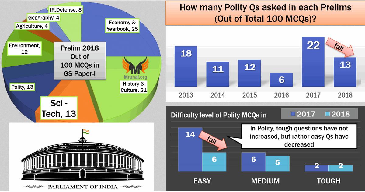 Polity Answerkey Topicwise Analysis