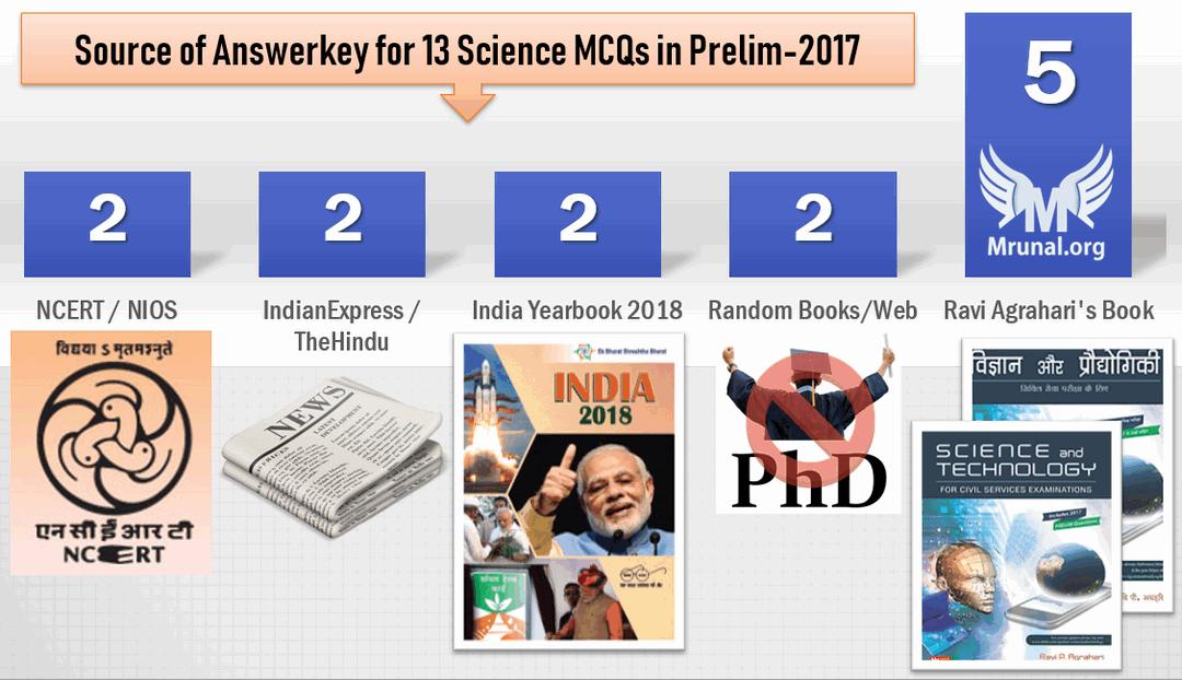 How to prepare Science for UPSC IAS Exam