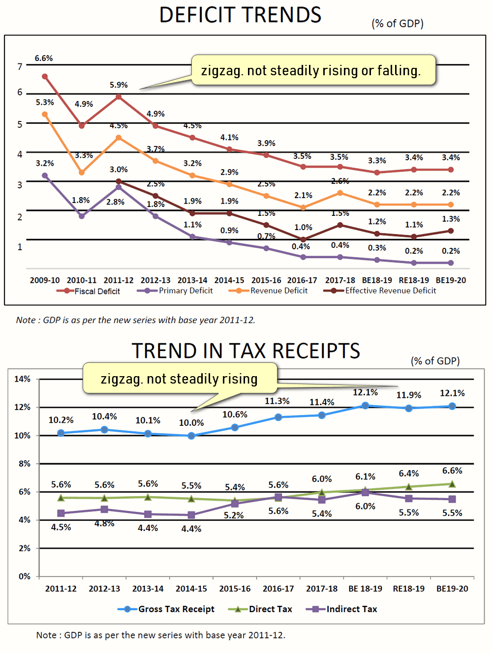 fiscal deficit tax revenue trend of India Mrunal economy