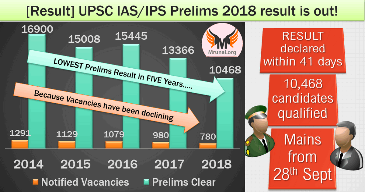 UPSC prelim result vacancies decline