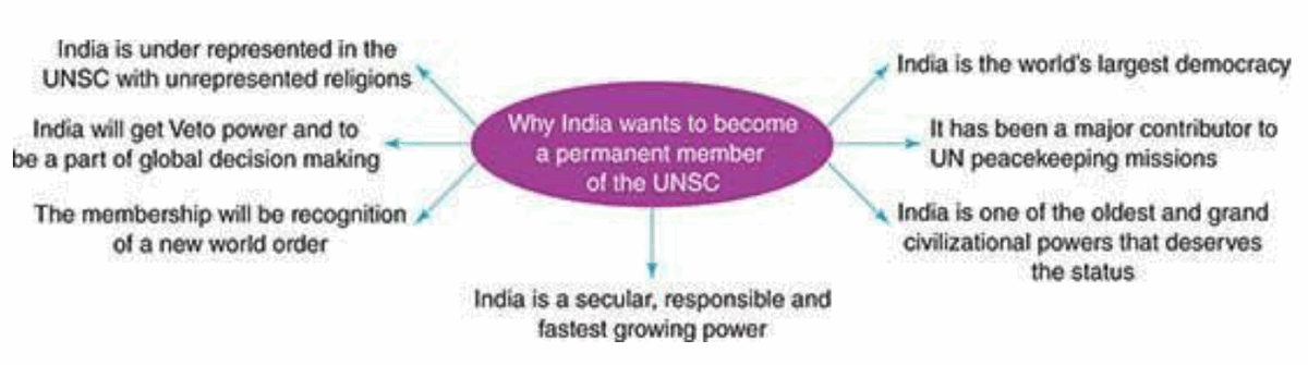 Pavneet Singh Mindmap UNSC Permanent Seat for India