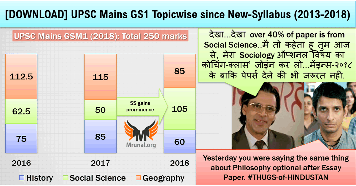 UPSC Mains-2018 General Studies Paper-1 GSM1 Analysis