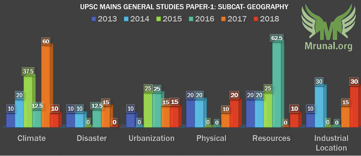 UPSC Mains-2018 General Studies Paper-1 GSM1 Geography