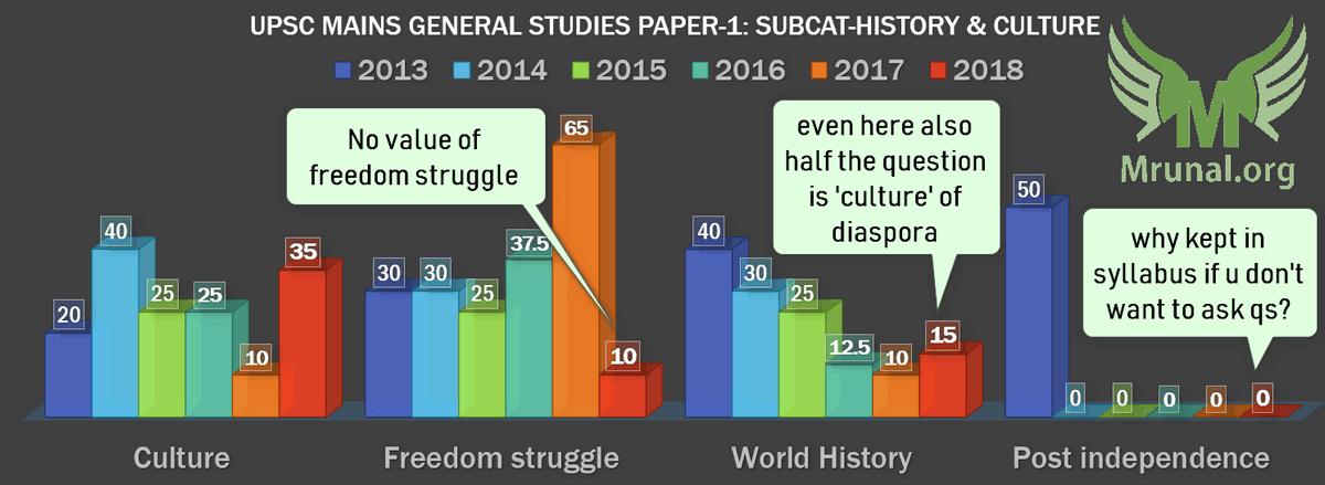 UPSC Mains-2018 General Studies Paper-1 GSM1 History Culture