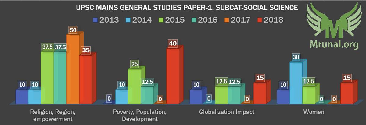 UPSC Mains-2018 General Studies Paper-1 GSM1 Social Science