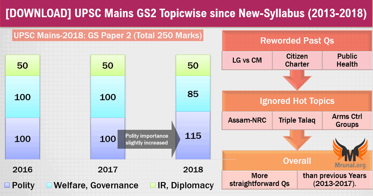 Download] UPSC Mains-2018: GS Paper-2 Topicwise since 2013