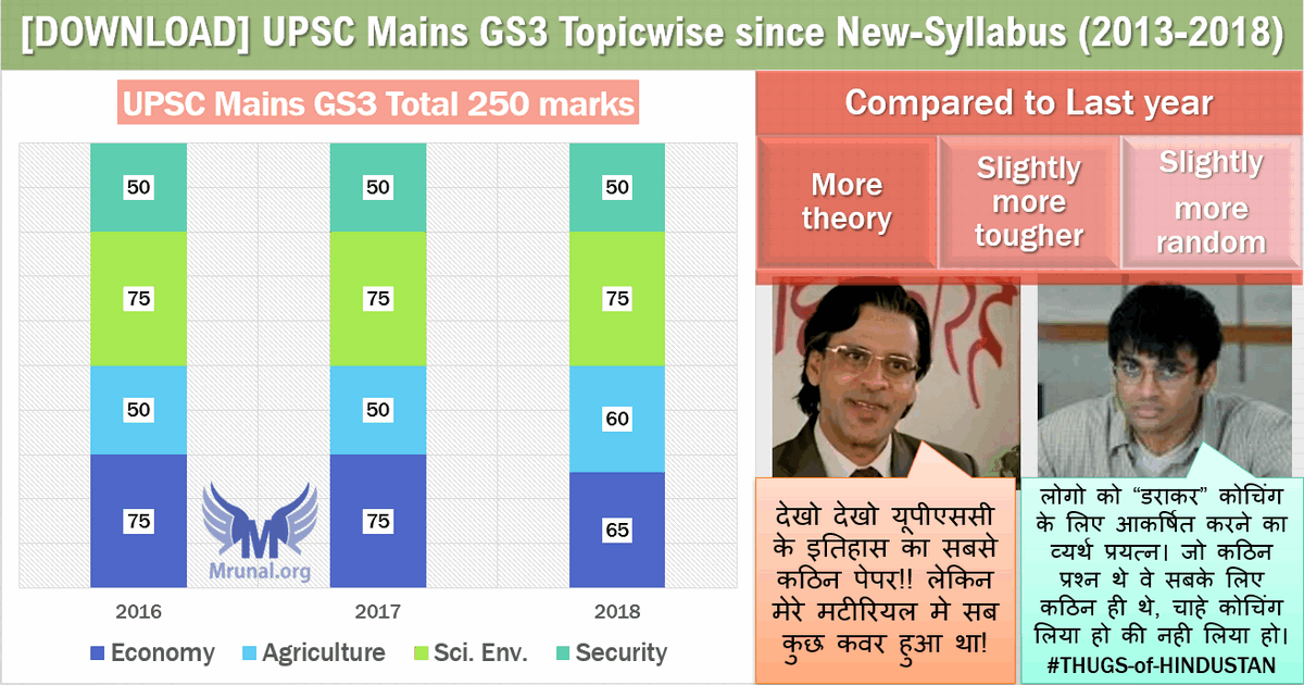 UPSC Mains-2018 GS Paper3: GS3 Analysis