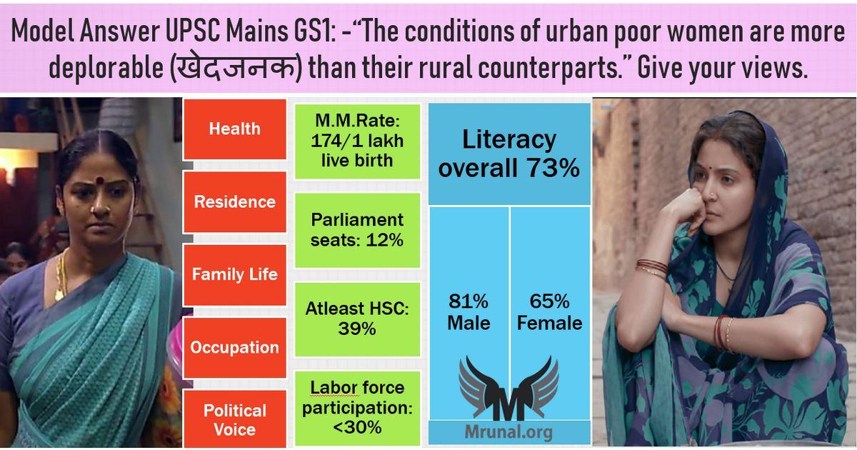 living conditions of urban poor women