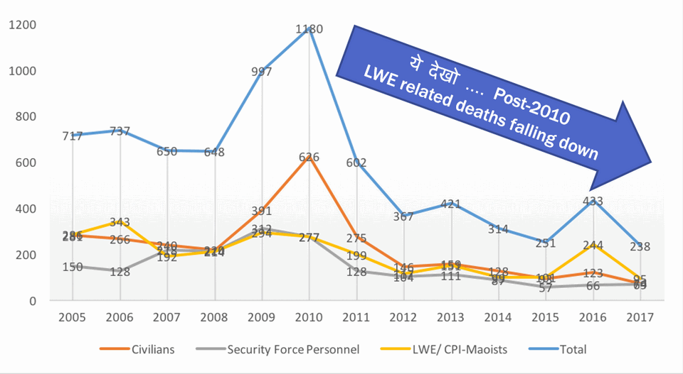 Left Wing Extremism (LWE) decline Modi Success Graph