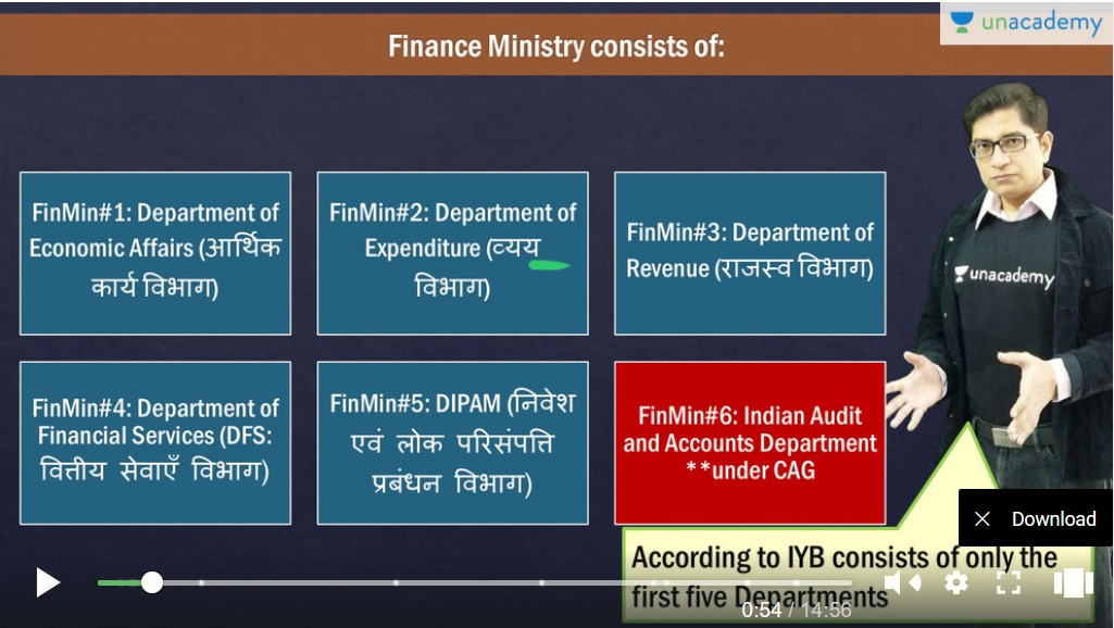 Finance Ministry and its departments