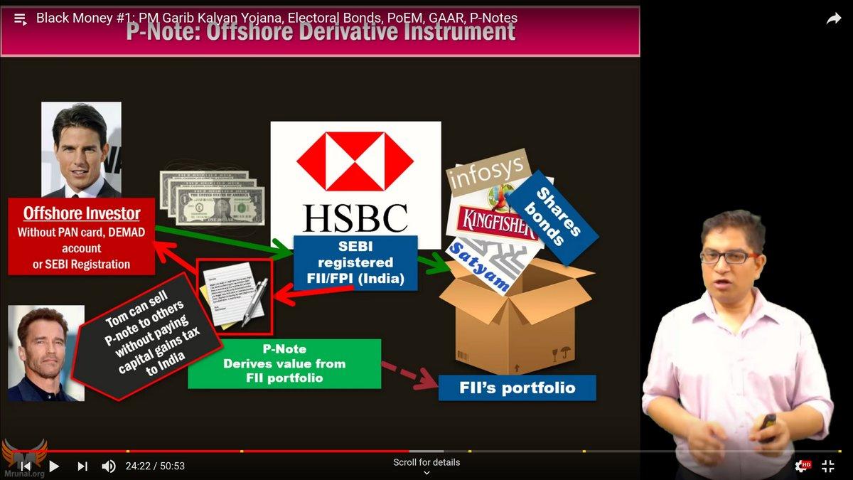 UPSC Prelims Economy Mrunal P-Notes
