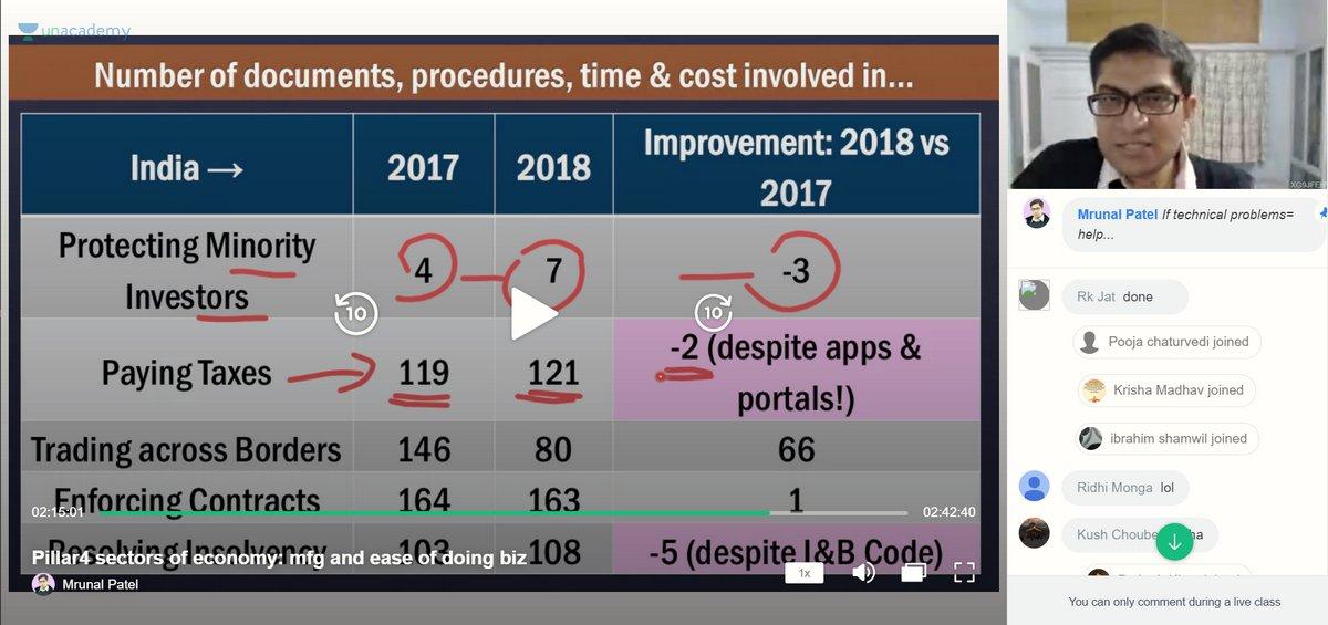 UPSC Prelims Economy Mrunal ease of doing biz