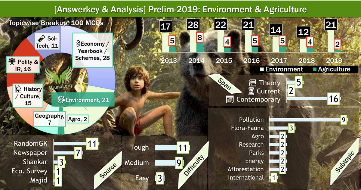 UPSC Answerkey Environment Bidoversity with Analysis