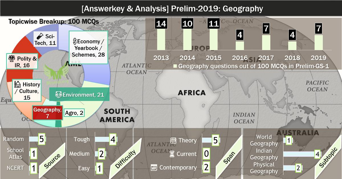 UPSC Answerkey 2019 Geography