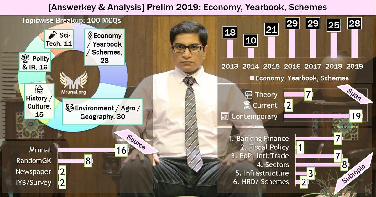 UPSC Answerkey 2019 Economy Mrunal