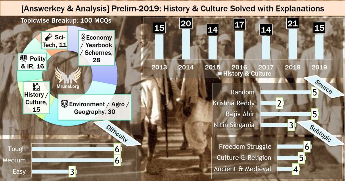 UPSC History answerkey prelims 2019