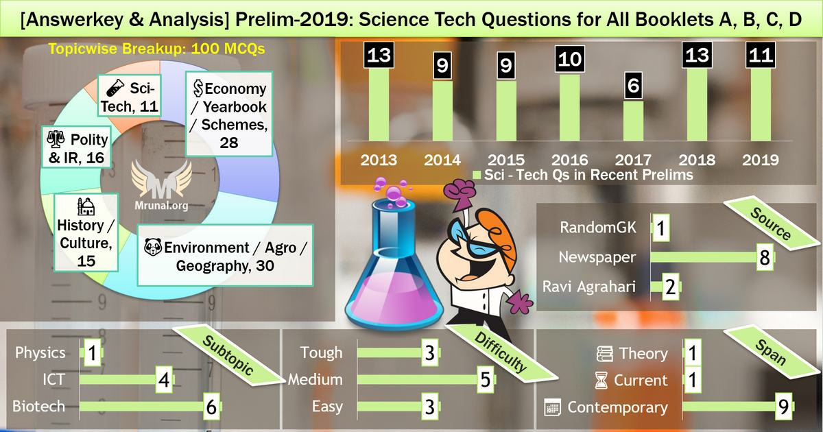 UPSC prelims 2019 analysis Science-Technology