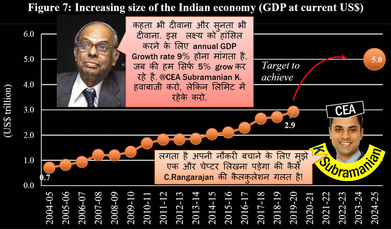 5 trillion dollar Indian economy target by 2025 Mrunal