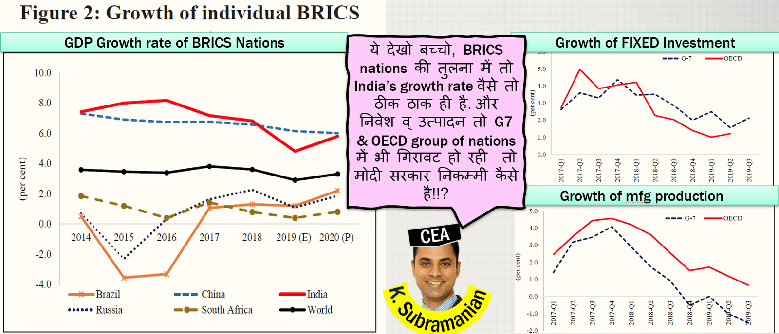 India's growth rate better than BRICS nations says Economic Survey 2019-20 CEA Subramanian K.