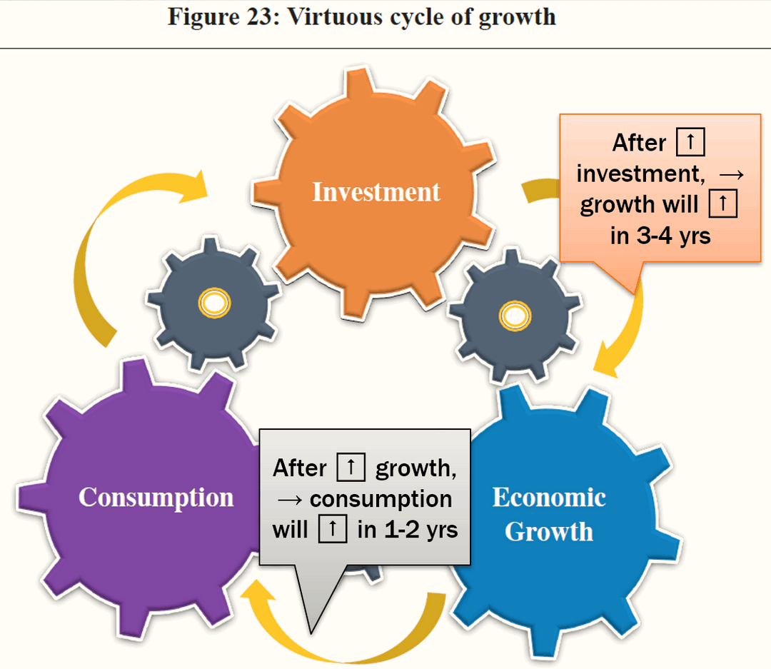 virtuous cycle of growth