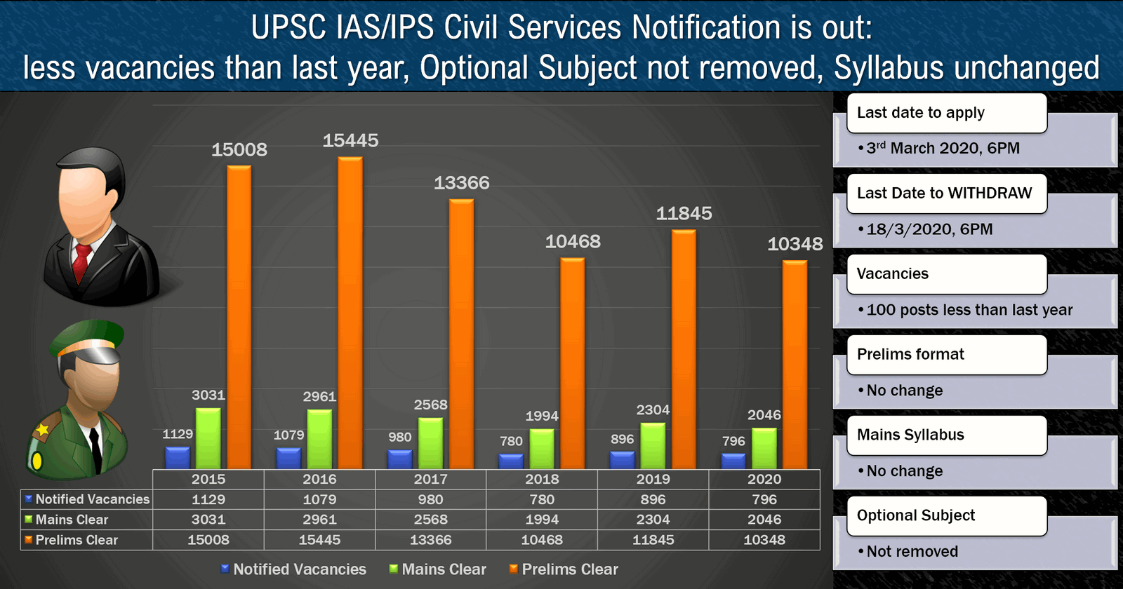 UPSC Notification for IAS/IPS Civil Services Exam is out