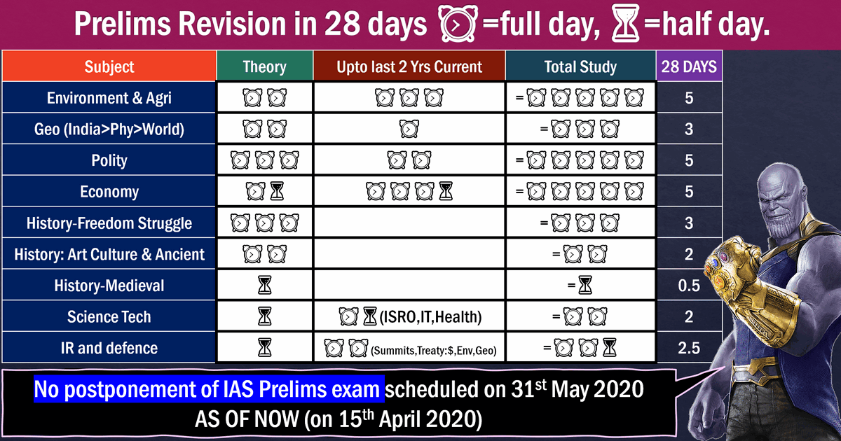 UPSC prelims revision strategy during corona because prelims not postponed