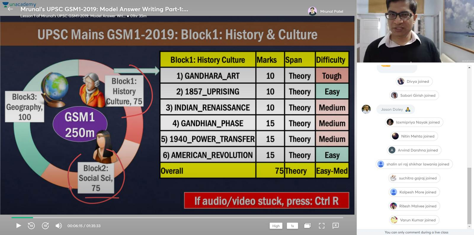 Answer writing for UPSC Mains General Studies Paper-1: History