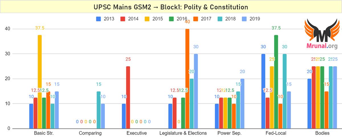 UPSC General Studies Mains Paper2: Polity