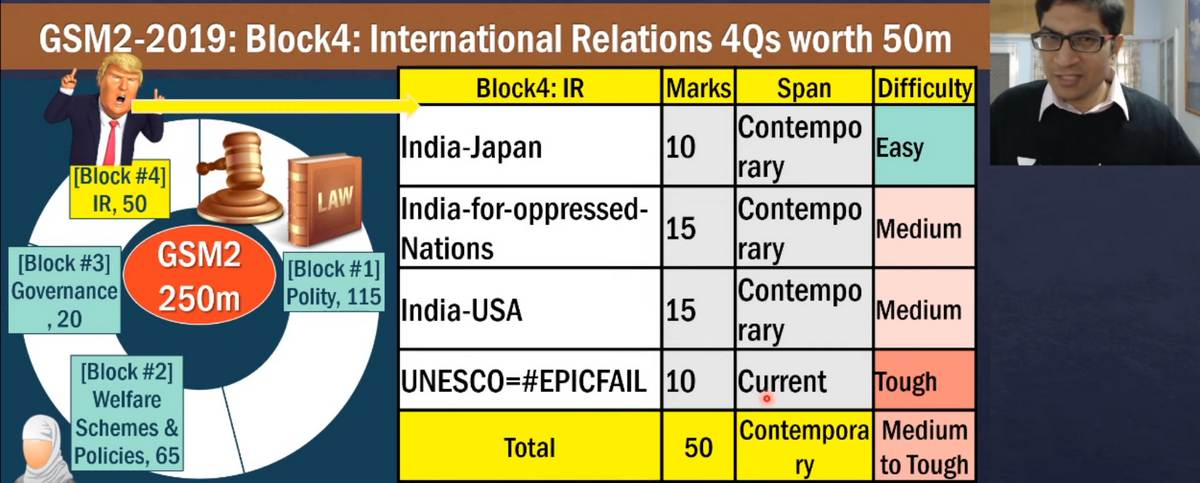 Model Answer writing lecture for UPSC General Studies Mains Paper2: International Relations (IR)