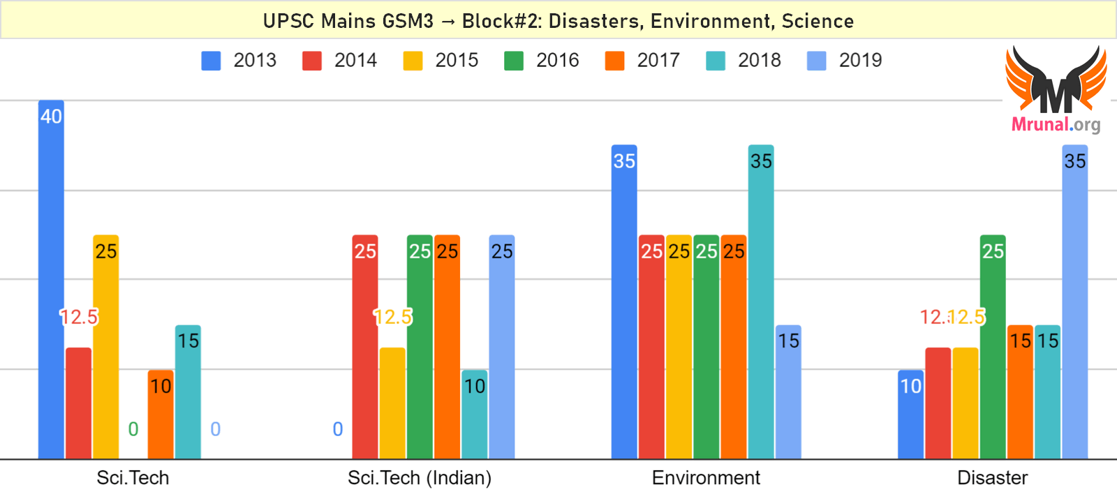 UPSC Mains GS Paper 3 Topicwise Questions from Disasters Environment Science Tech