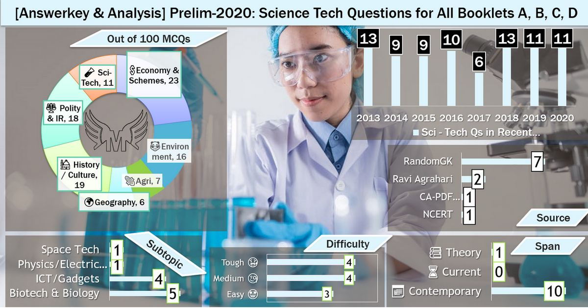 analysis of  science and technology answer key for UPSC Prelims 2020