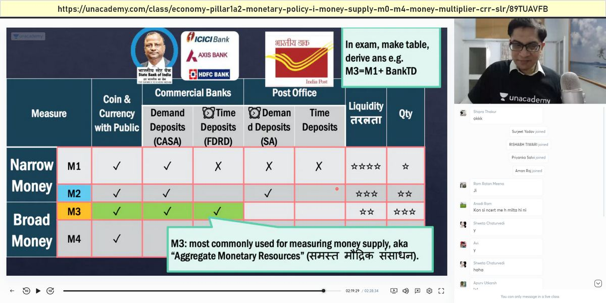 UPSC Prelims Answerkey Economy Aggregate money supply