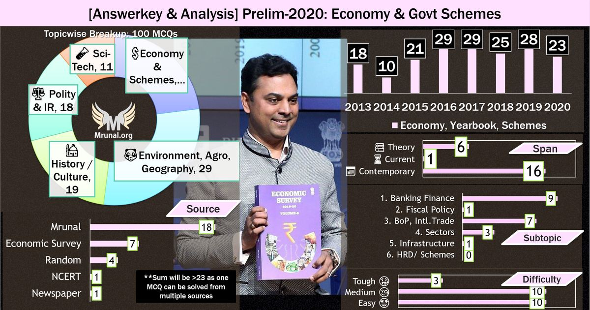 UPSC Prelims Answerkey Economy: Topic wise trend analysis 2020
