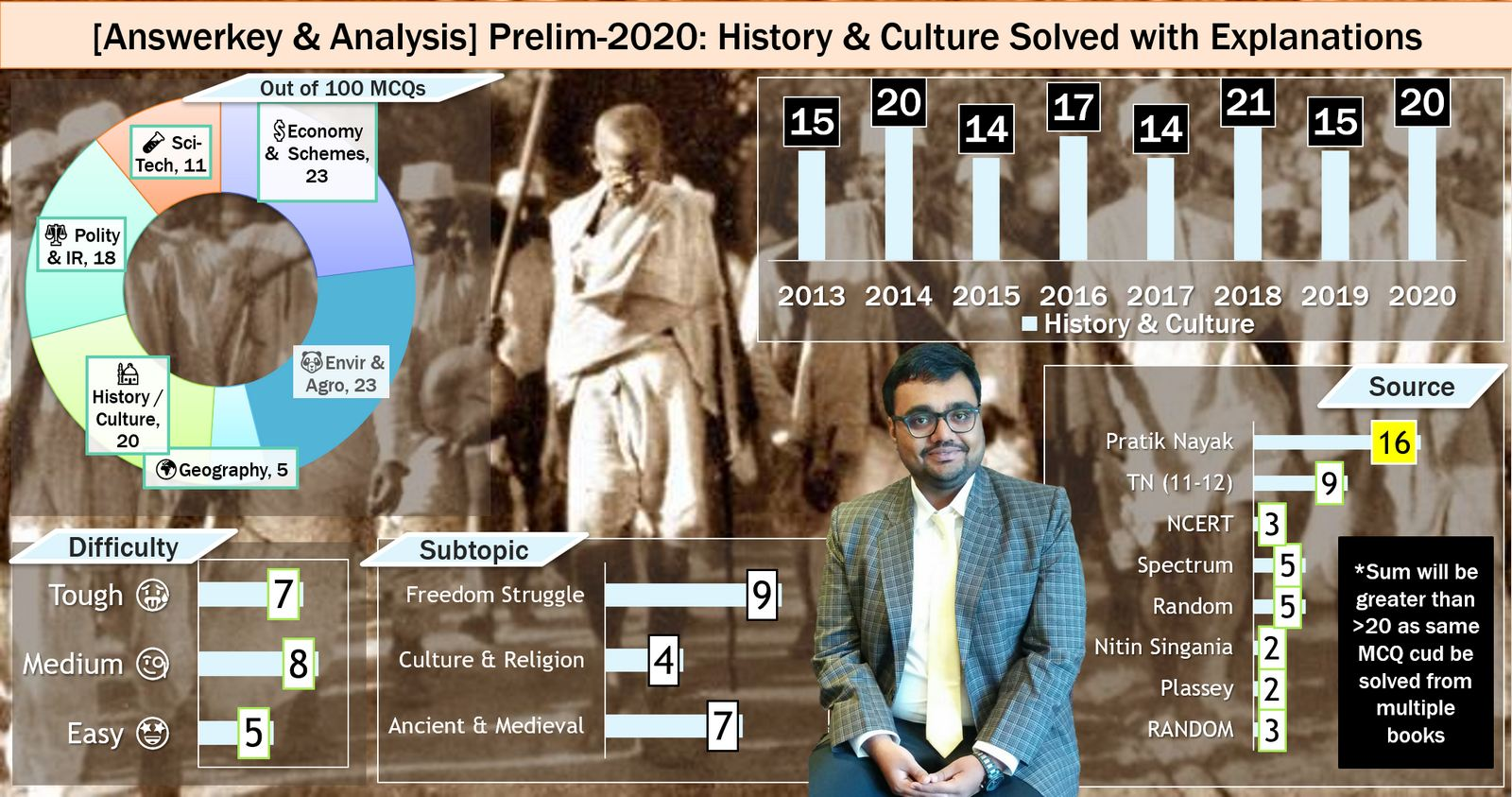 Mrunal's UPSC Prelims 2020 History Answerkey and Analysis