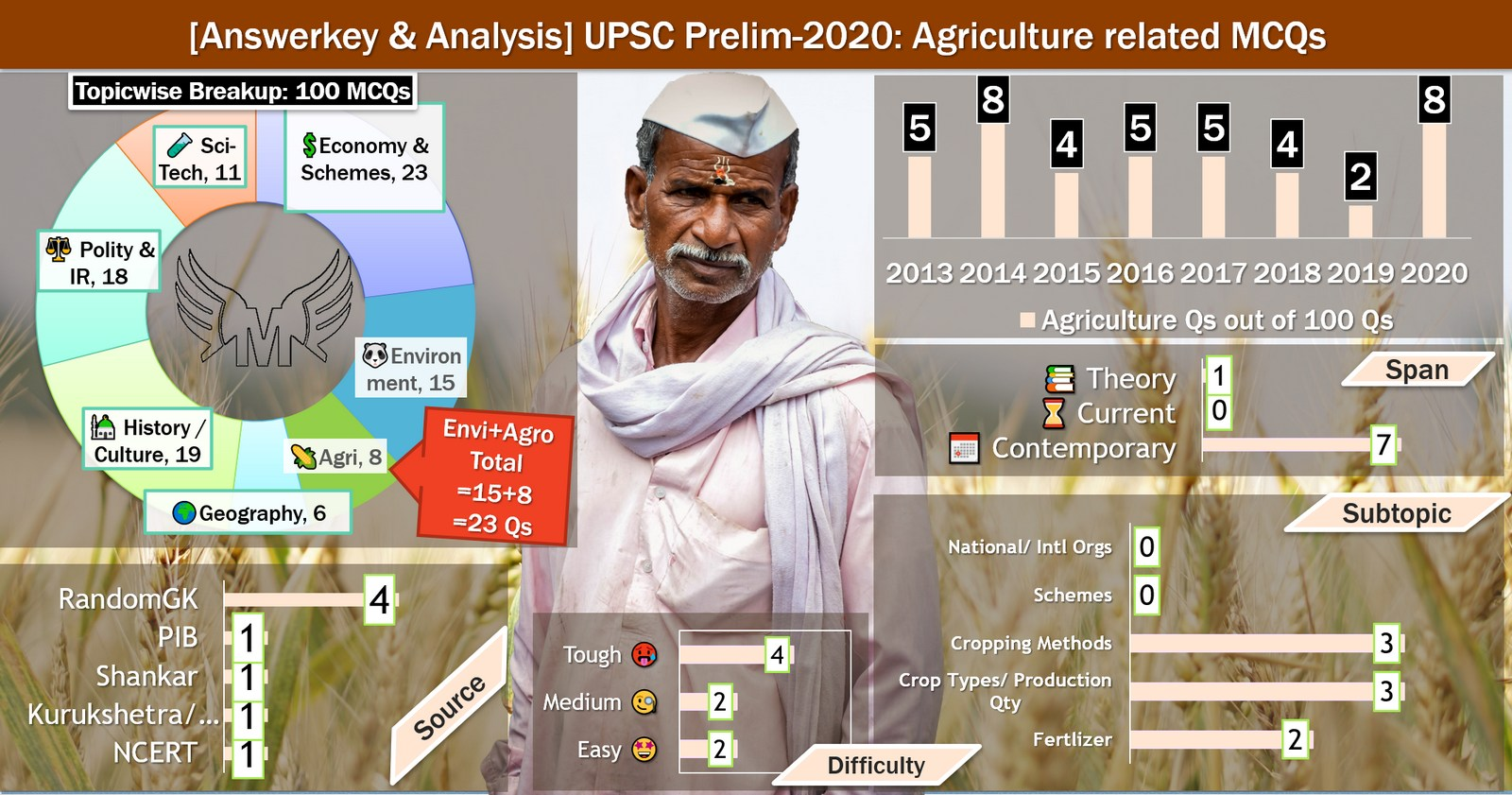UPSC Prelims 2020 agriculture answer key and analysis by Mrunal